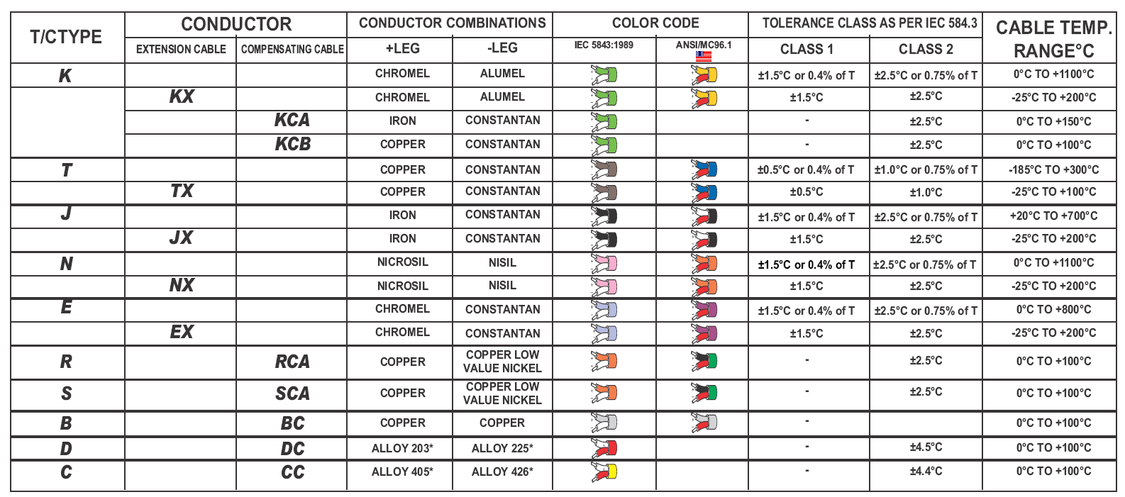Colour Code & Accuracy of Thermocouple, Extension& Compensating Cables