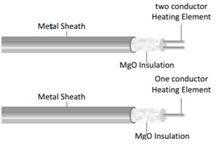 MI Heating Cable Construction