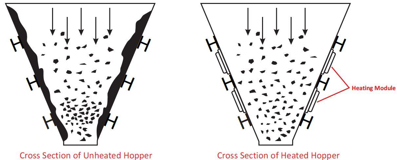 Hopper Heating Modules